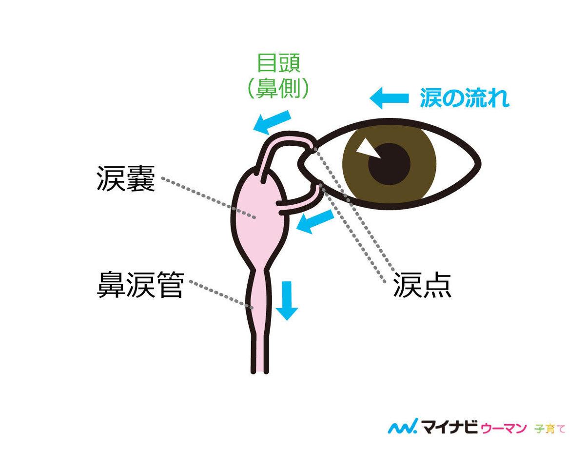 病気 の の 充血 サイン 目