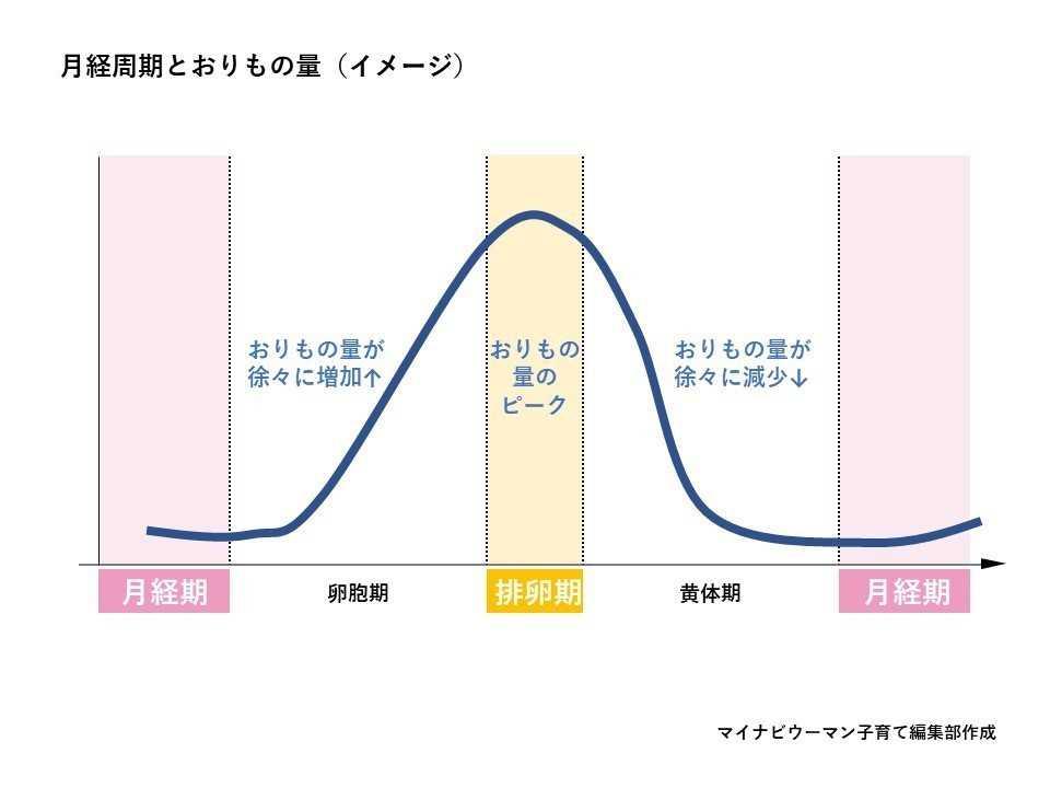 月経周期とおりものの量イメージ図